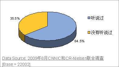CNNIC:2009年中国移动互联网与3G用户调查报告(完整版下载)