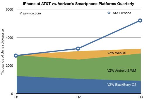 AT&T公司iPhone销售与Verizon智能手机销量对比