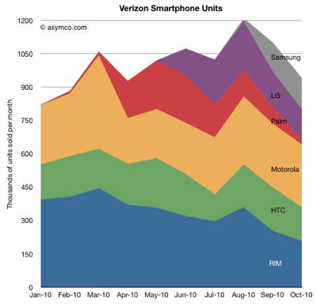 Verizon智能手机销售数据曝光