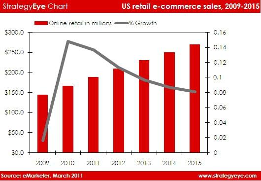 2015年美国网络零售额将达2700亿美元