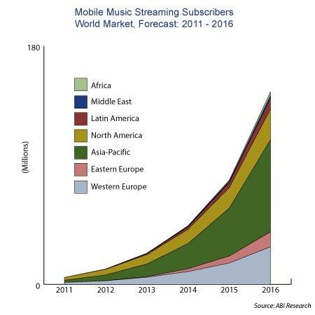 2016年移动音乐用户达1亿6千万