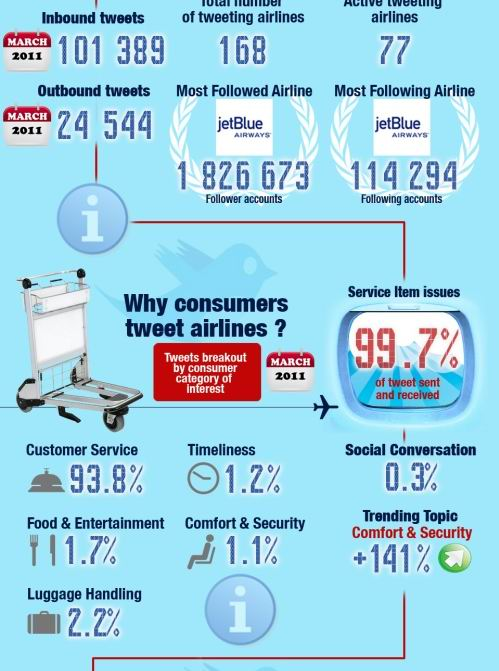 airlines Monthly twitter report