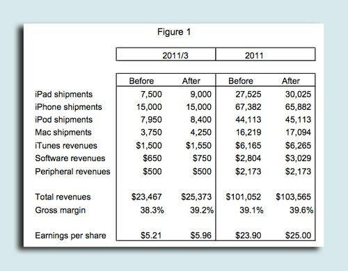 苹果iPad全年销量可达3000万台