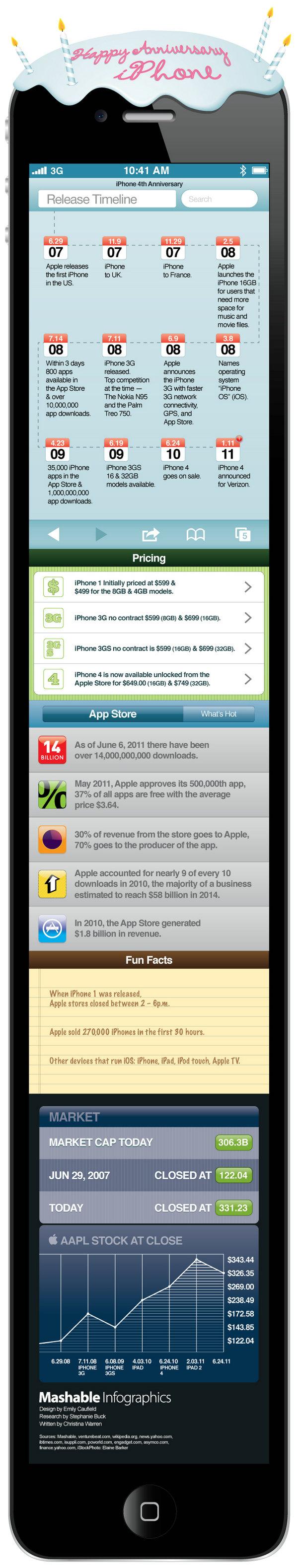 Appstore应用商店四年数据