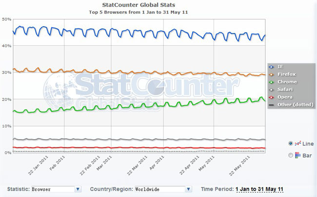 Net applications 2011 5 chrome for Statcounter global stats