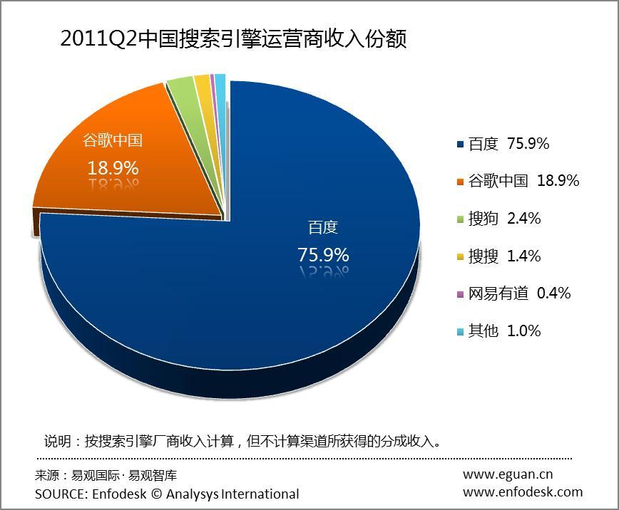 2011年第2季度中国搜索引擎市场季度监测
