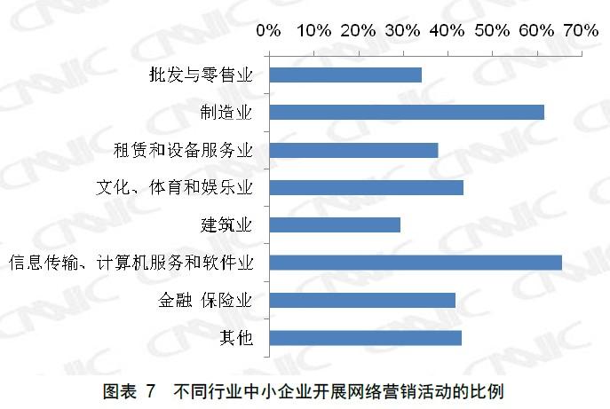 不同行业中小企业开展网络营销活动的比例