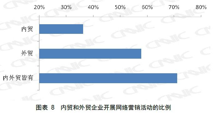 内贸和外贸企业开展网络营销活动的比例