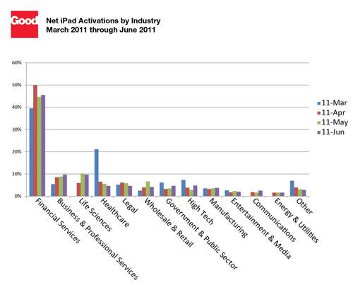 平板电脑正成为企业越来越常用的办公用品