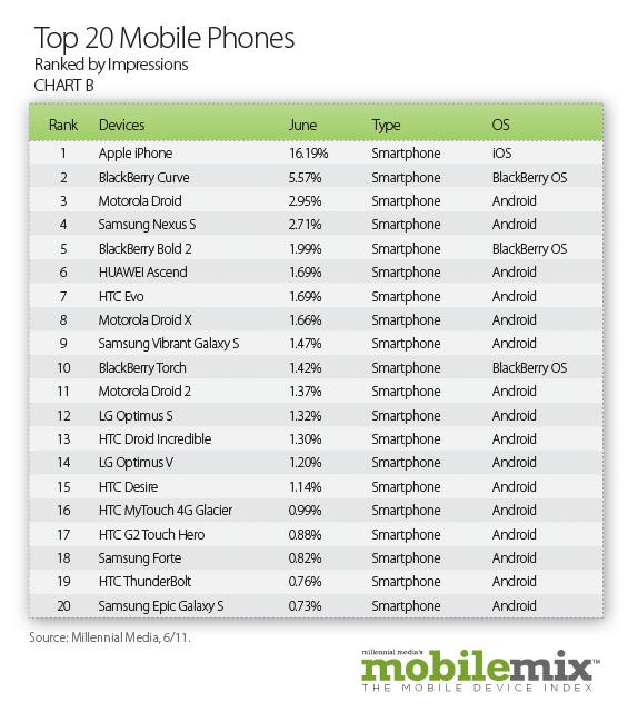 Android 操作系统 33%的市场份额