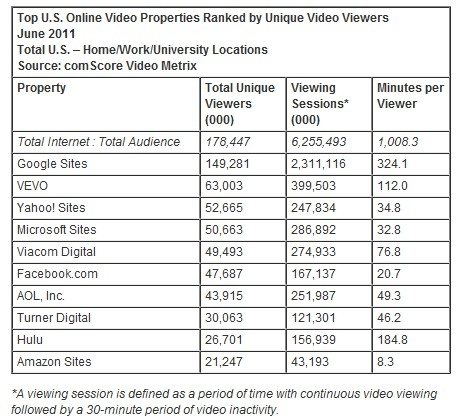 Top U.S. Online Video Properties Ranked by Unique Video Viewers