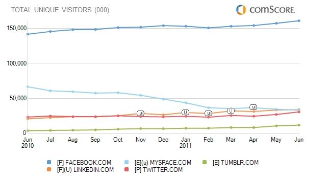 comScore 的流量统计数据美国地区六月份的社交网络排名