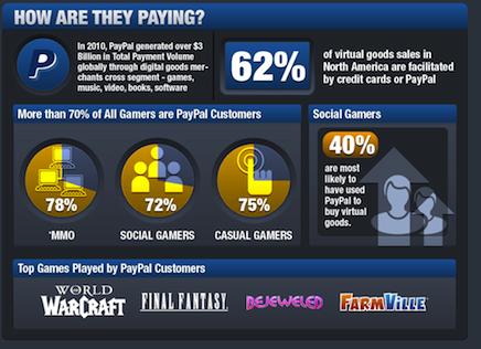 超过70%玩家是PayPal用户