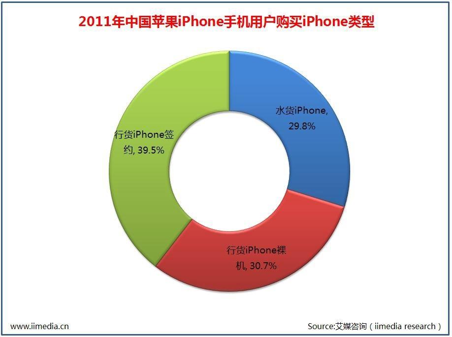 2011 年中国苹果iPhone 手机用户购买iPhone 类型
