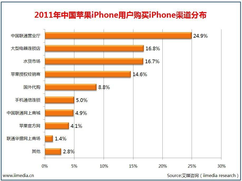 2011 年中国苹果iPhone 用户购买iPhone 渠道分布