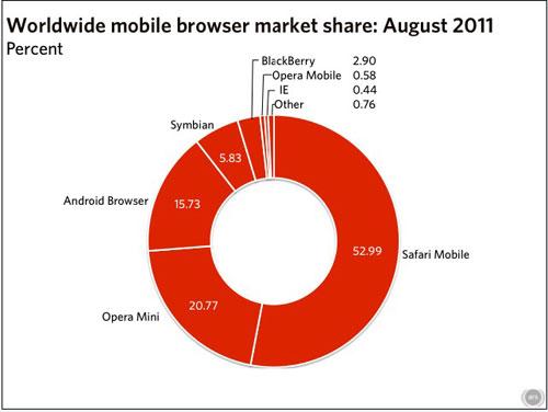 2011年8月全球移动浏览器市场份额(百分比)