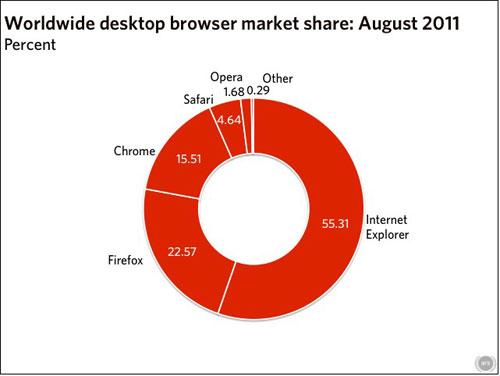 2011年8月全球台式机浏览器市场份额