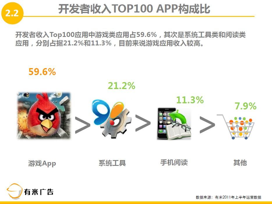 手机广告市场的主要媒介