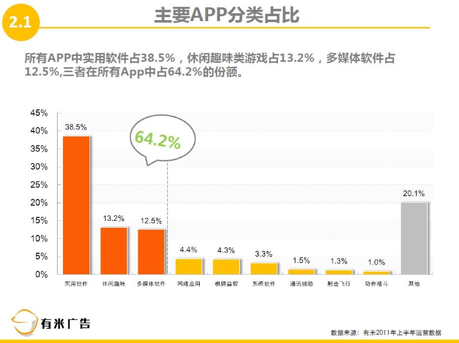 APP分类数量对比