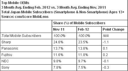 2月份日本智能机销量超功能机 Android超6成