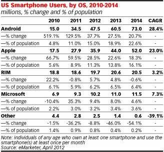 报告称今年美国手机用户半数将使用智能手机
