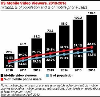 eMarketer:视频与SNS推动美移动内容消费