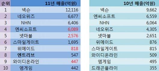 韩国游戏营收额前十名