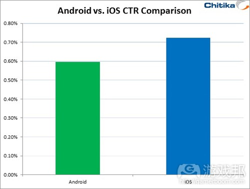 iOS_vs_Android_Graph(from Chitika)
