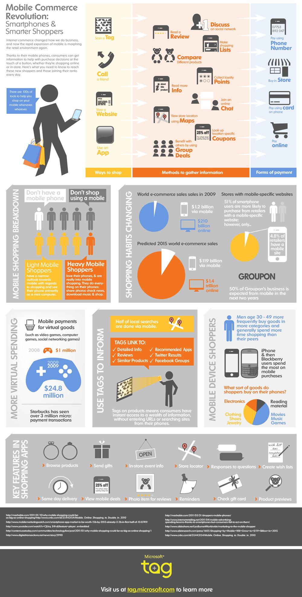 mobile-commerce-smartphone-shoppers(该图并非研究报告,仅作参考)