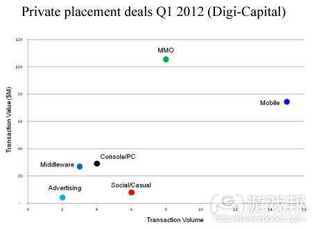 q1-2012-deal(from digi-capital)