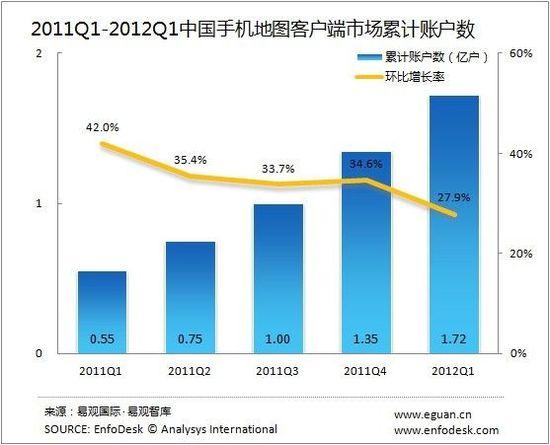 易观:2012Q1国内手机地图市场用户数达1.7亿