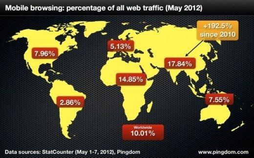 报告称移动互联网流量占全球整体互联网流量10%