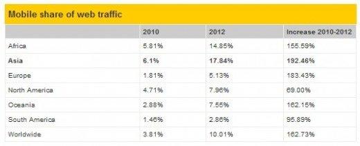 报告称移动互联网占全球整体互联网流量10%
