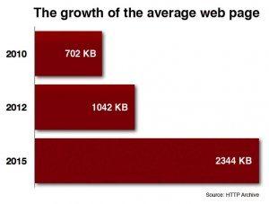 CTOCIO-average-page-growth
