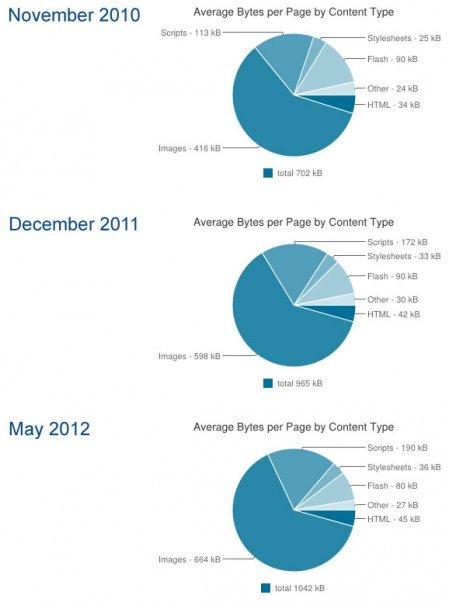 CTOCIO-httparchive-stats