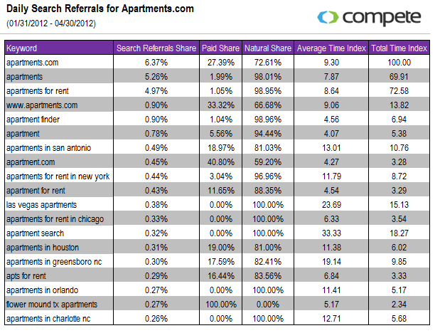 Daily Search Referrals for Apartments.com
