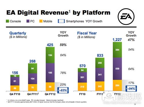 EA digital revenue by platform(from EA)
