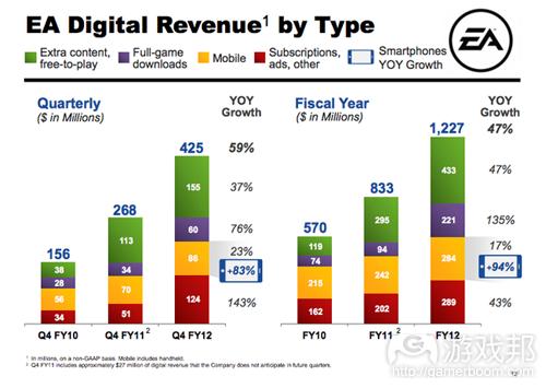 EA digital revenue by type(from EA)