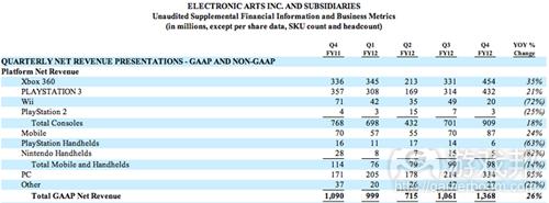 EA net revenue report(from EA)