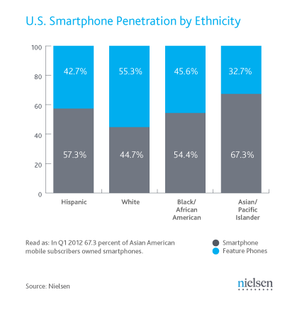 Smartphone owners by Ethnicity