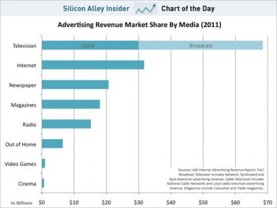 2011年美国媒体市场广告份额