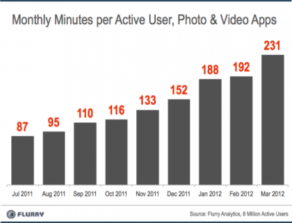 Flurry报告称照片和视频成移动应用增长最快领域。