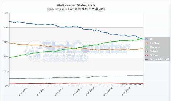 全球范围内,Chrome的份额已经超越了IE。