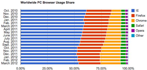 全球PC浏览器份额(至2012年3月)