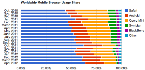 全球移动端浏览器份额(至2012年3月)