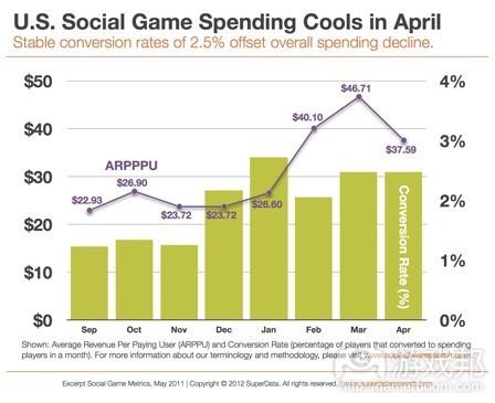 US social game spending(from SuperData)