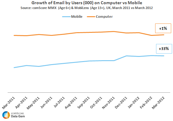 UK Email Usage Shifting from Computer to Mobile