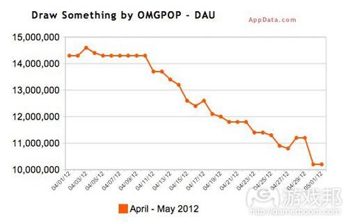 draw something DAU(from AppData)