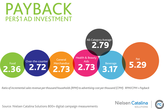 NCS – Online Ad Investment Payback