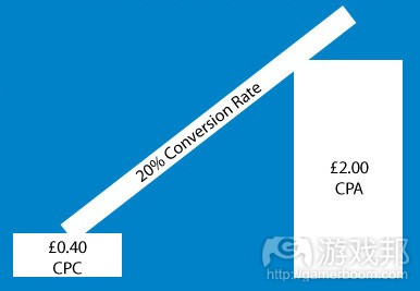 CPA-conversion rate(from attacat.co.uk)
